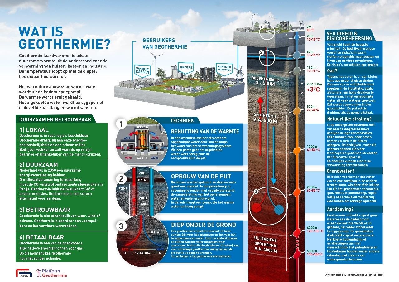 wat-is-geothermie